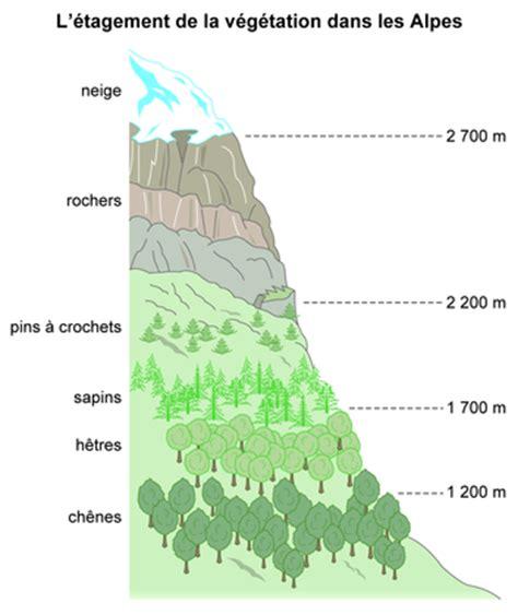 Carte De Montagne Ce1 by Schema Montagne Ce2