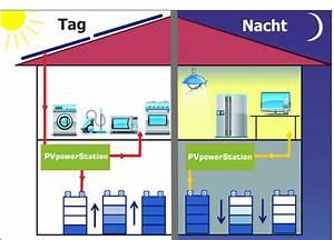 Speicher Solarstrom Preis : solarstrom speichern mit batteriespeicher heat ~ Articles-book.com Haus und Dekorationen