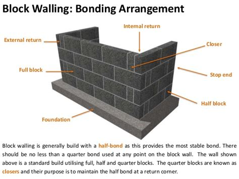 concrete block walling