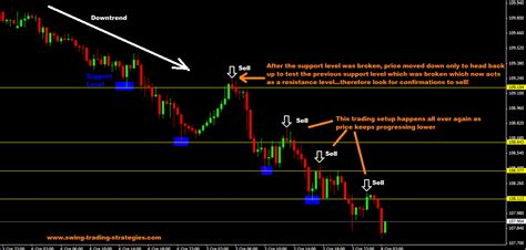 best trend trading strategy
