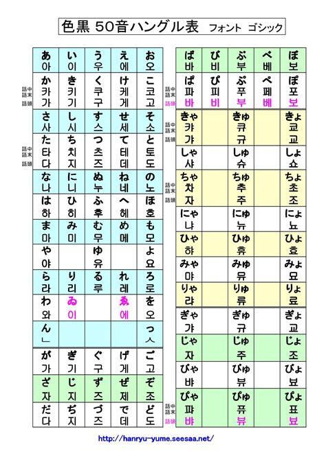 ハングル 文字 一覧 表