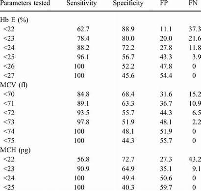 False Negative Rate Positive Specificity Sensitivity Fp