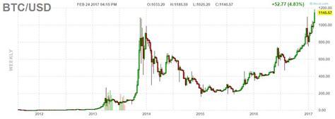 bitcoin stocks  ballistic  bitcoin price   time