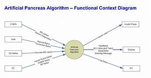 Artificial Pancreas Software Functional Context Diagram