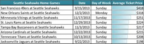seahawks ers matchup  nfls  expensive games