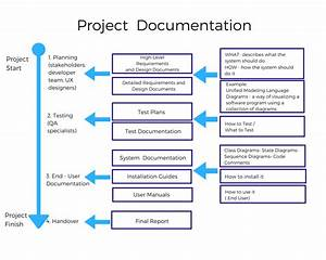 Software Documentation Types And Best Practices  U2013 Prototypr