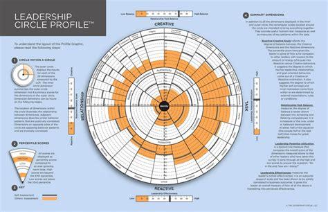 leadership circle profile brochurepage coaching
