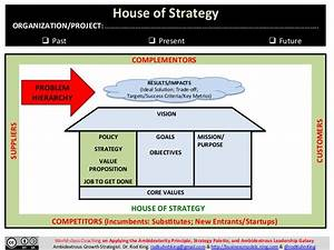 house of strategy a new way to visualize present and With strategy house template