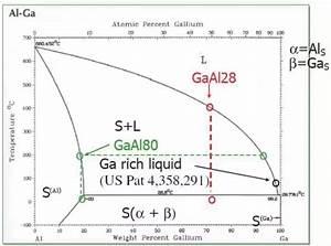 Why Does Gallium  U0026 39 Melt U0026 39  Aluminum