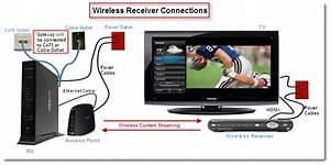 Uverse Dvr Wiring Diagram