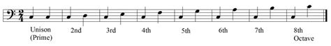 The darkest sounding mode changes two notes from the natural minor: Perfect Intervals - What Makes Them So Perfect?
