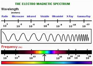 Image Gallery spectrometer chart