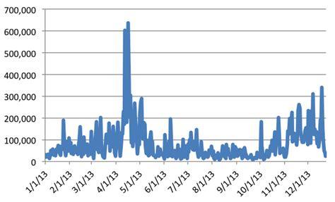 bitcoin trading volume  winners  losers