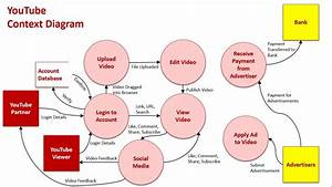 Context  U0026 Data Flow Diagrams Sample 1  Youtube