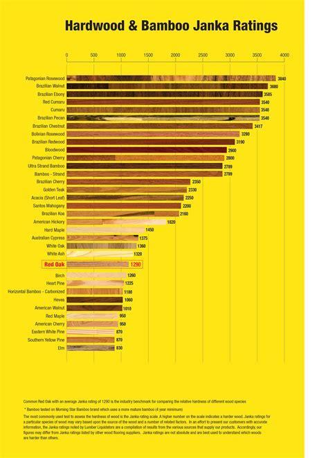 Janka Ratings   Lumber Liquidators