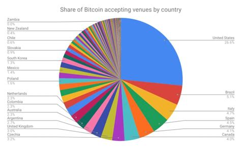 A list of the biggest names accepting bitcoin as a currency. Bitcoin Adaptation: 1.500 restaurants in Denmark accept Bitcoin (BTC) - cryptochainwire