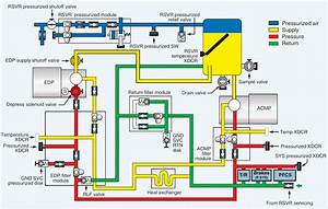 Fuel System Schematic Manual Boeing 777