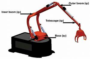 Components Of A Forestry Crane And The Variables Names For