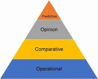 Diversity Types Analyzing Predict Future Inclusion Analysis