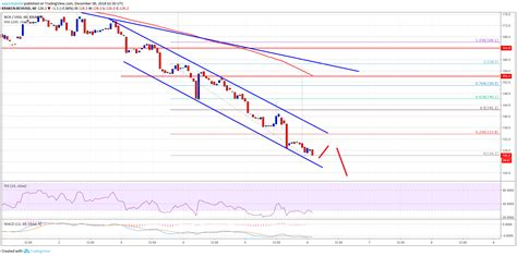 Bitcoin cash (bch) operates on its own blockchain. Bitcoin Cash Price Analysis: BCH/USD Primed To Test $100