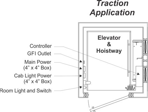 residential elevators electrical requirements