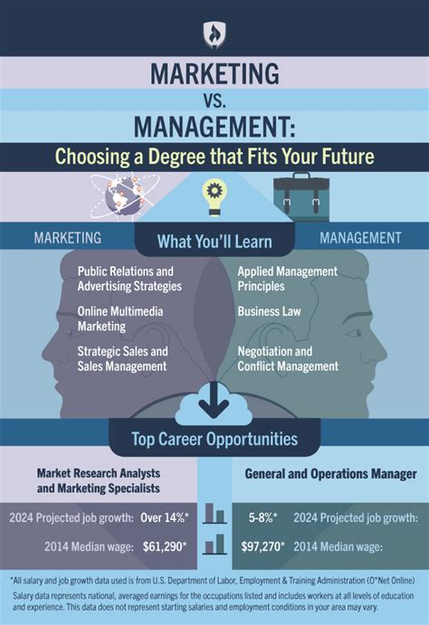 marketing  management   choose  degree