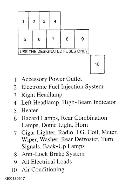 Fuse Box Diagram Chevy Tracker Your Owner Manual