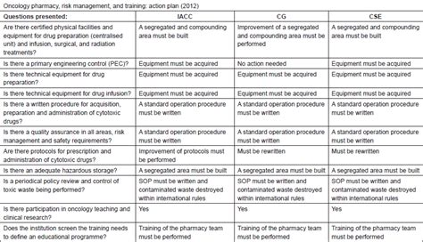 oncology pharmacy units  safety policy  handling