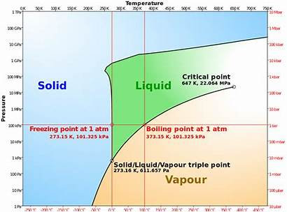 Phase Diagram Water Pressure Liquid Svg Simplified