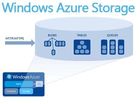 azure table storage pricing brief about windows azure storage