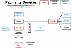 Marketplace And Payments Systems Diagrams  U00b7 All Night Diner