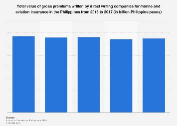 And as a leader among aircraft insurance companies, we know what you're looking for in an insurance policy: Philippines: value of gross premiums written for marine ...
