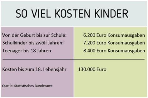 Wie Viel Geld Für Essen Im Monat by Wie Viel Kosten Brillengl 228 Ser Mit St 228 Rke Green