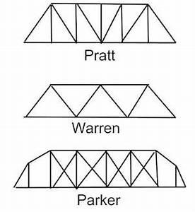 what is a truss bridge designs definition studycom With truss bridge design