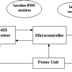 Pdf Indoor Local Positioning System For Zigbee Based