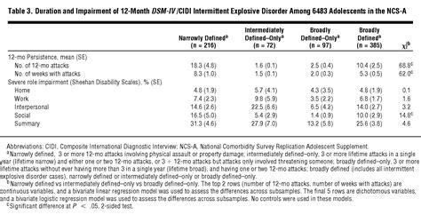 intermittent explosive disorder   national