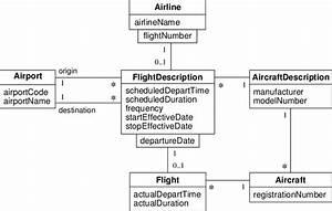 Uml Class Model For An Airline Flight Reservation System