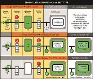 Volumetric Fill Leak Testing