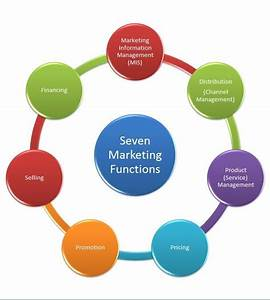 The Diagram Depicts The Seven Basic Functions Of Marketing