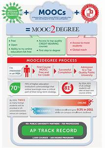 MOOC2Degree program to offer credit for free online ...