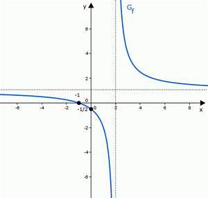 Asymptote Berechnen Gebrochen Rationale Funktion : kurvendiskussion einer gebrochen rationalen funktion onlinemathe das mathe forum ~ Themetempest.com Abrechnung