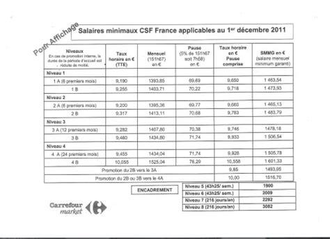 travaux de bureau salaire grille salariale btp 2016 grille salariale convention btp