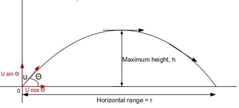 War Maths Projectile Motion Resources From