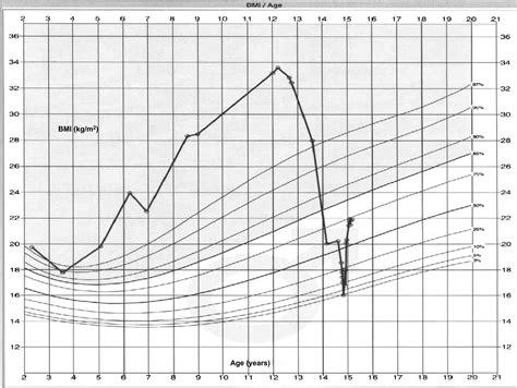eating disorders  adolescents   history  obesity case reports pediatrics