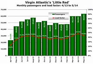 Atlantic S Little Red Monthly Load Factors Revealed