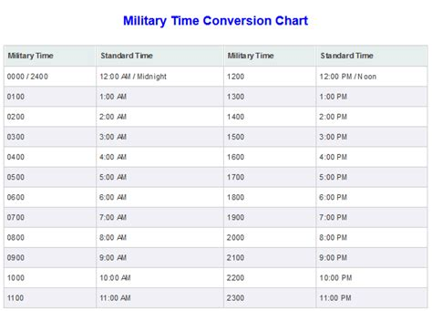 military time conversion time zones charts
