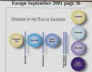 30 Plan Of Salvation Diagram