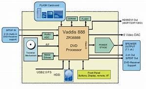 Block Diagram Vcd Player