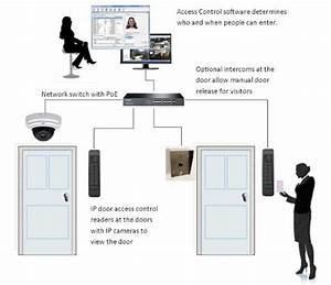 Poe Door Access Control System For Offices
