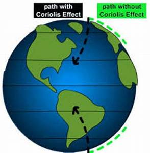 10 Facts about Coriolis Effect | Fact File
